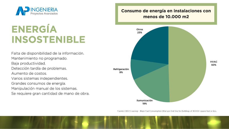 Ventajas competitivas de contar con un BMS en las empresas para la optimización de Energía e Iluminación